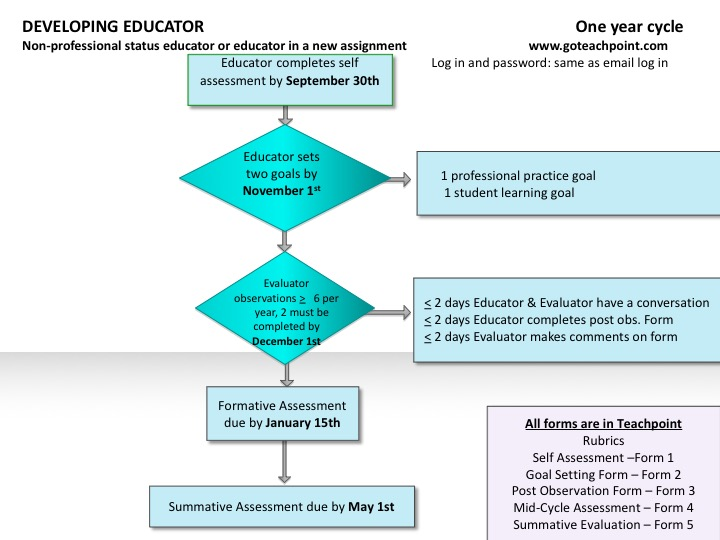 Developing Educator One Year Cycle Flow Chart (same information as presented in the text above)
