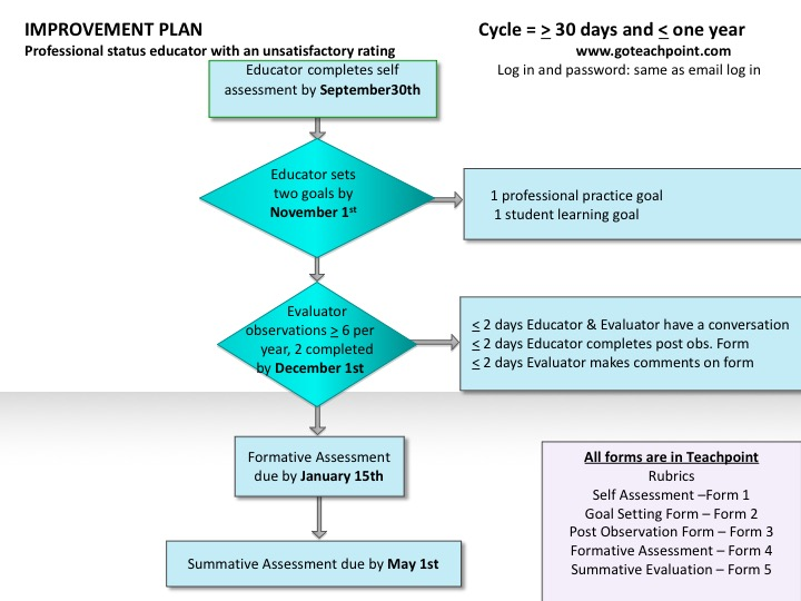 Improvement Plan Cycle Flow Chart (same information as presented in the text above)
