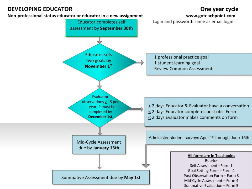 Developing Educator Flow Chart