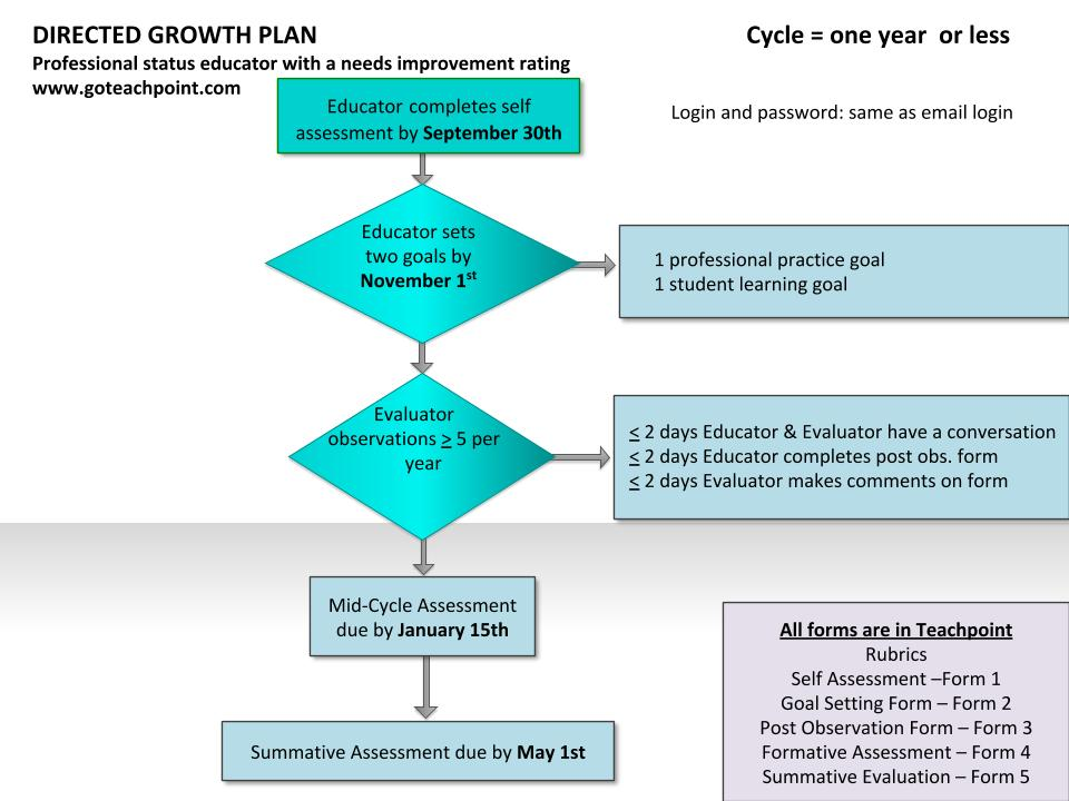 Directed Growth Plan Flow Chart
