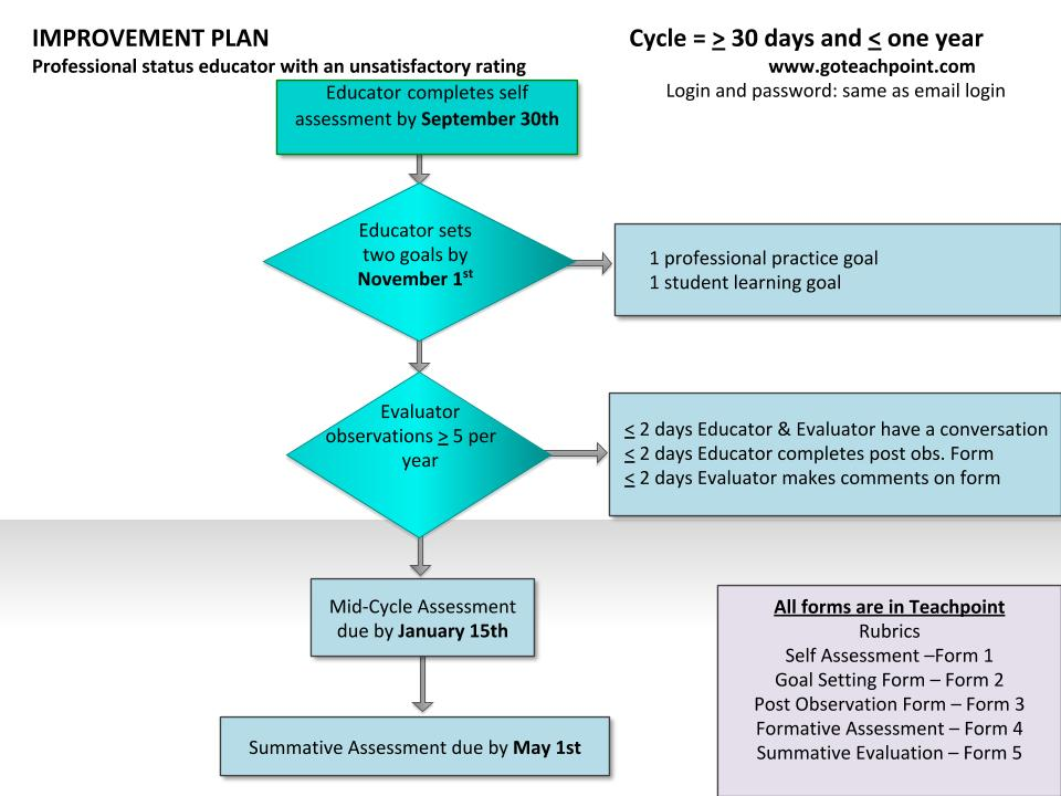 Improvement Plan Flow Chart