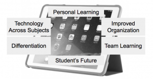 1:1 Program Goals. Personal Learning, Tech across subjects, differentiation, student's future,improved organization, team learning