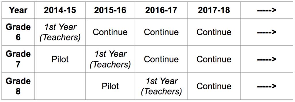 Brief History of 1:1 Program