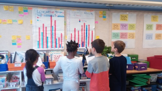 Third Grade students create graphs and analyze the data to uncover patterns.