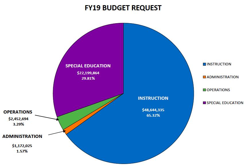 Fy19 Budget Pie Chart Wellesley Public Schools