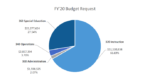 FY20 Budget Pie Chart