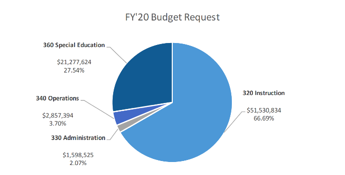 WPS Administration's Recommended FY20 Budget
