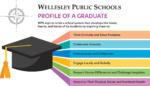 WPS Profile of a Graduate graphic