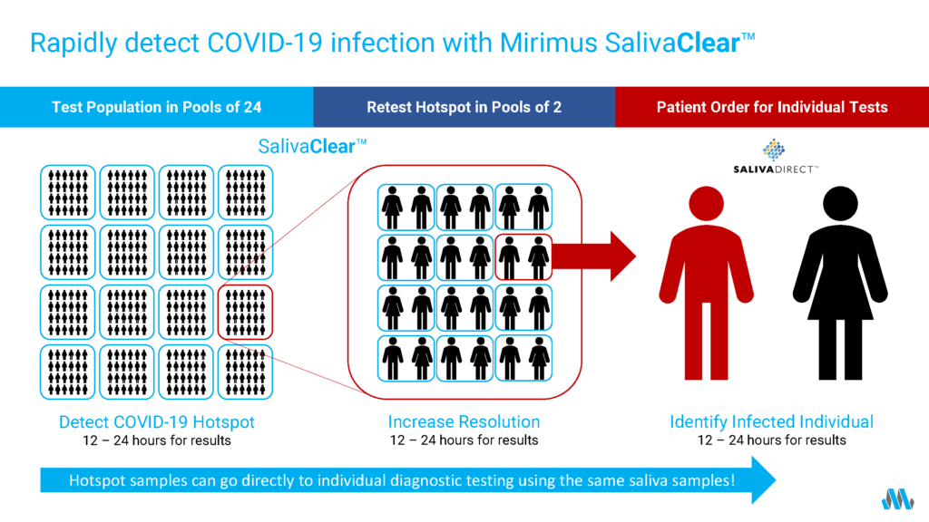 Chart - Rapidly detect COVID-19 infection with Mirimus SalivaClear