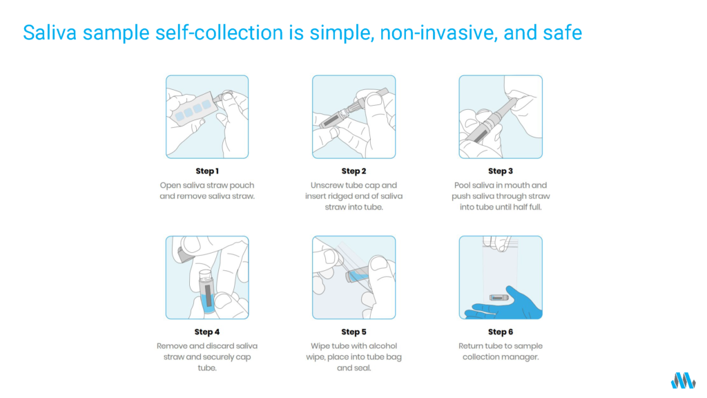 Saliva sample self-collection is simple, non-invasive, and safe